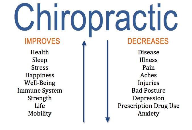 Chiro benefits